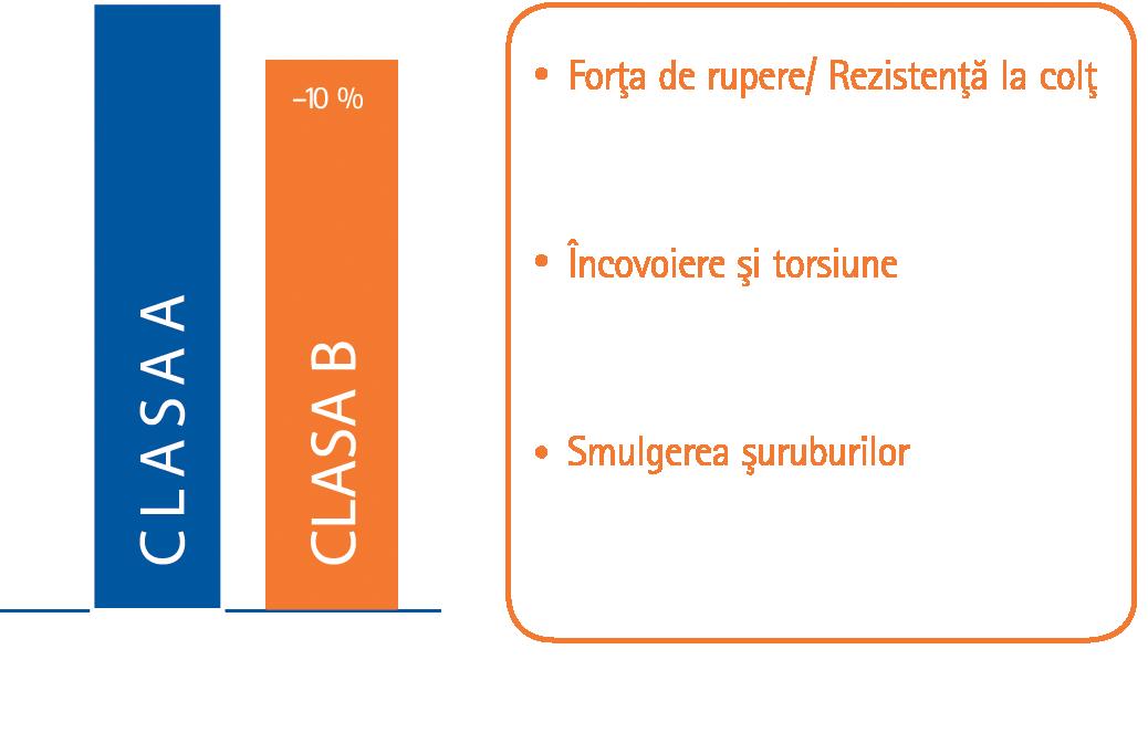Clasa_A_vs_B